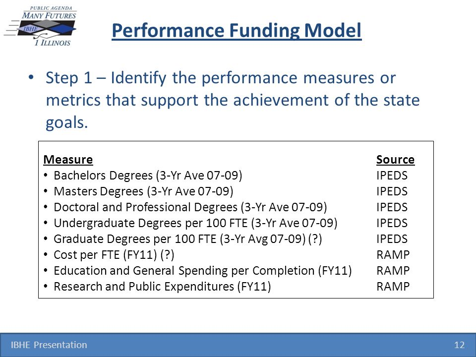 Performance Funding Model Step 1 – Identify the performance measures or metrics that support the achievement of the state goals. IBHE Presentation 12