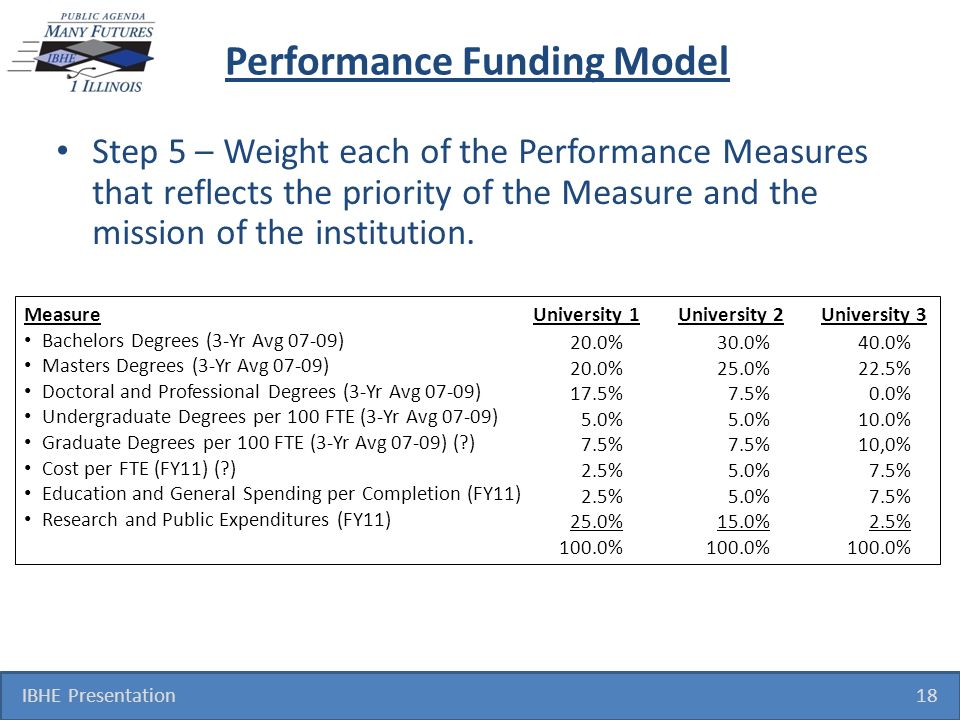 Performance Funding Model Step 5 – Weight each of the Performance Measures that reflects the priority of the Measure and the mission of the institutio