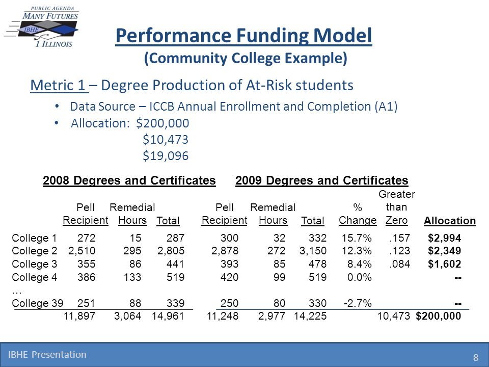Performance Funding Model (Community College Example) Metric 1 – Degree Production of At-Risk students Data Source – ICCB Annual Enrollment and Comple