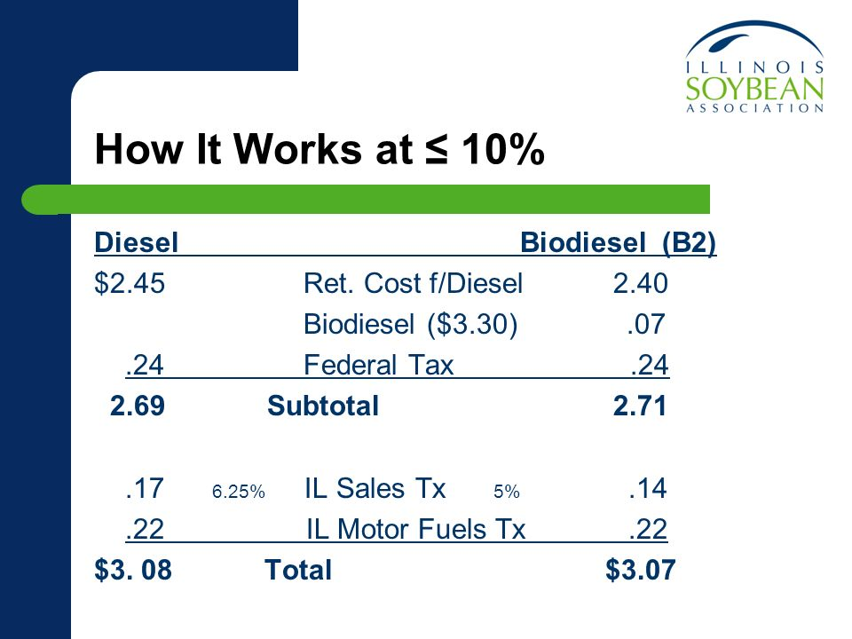 How It Works at 10% DieselBiodiesel (B2) $2.45 Ret.
