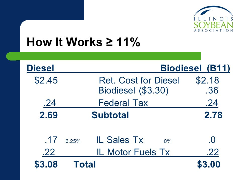 How It Works 11% Diesel Biodiesel (B11) $2.45 Ret. Cost for Diesel $2.18 Biodiesel ($3.30).36.24 Federal Tax.24 2.69 Subtotal 2.78.17 6.25% IL Sales T