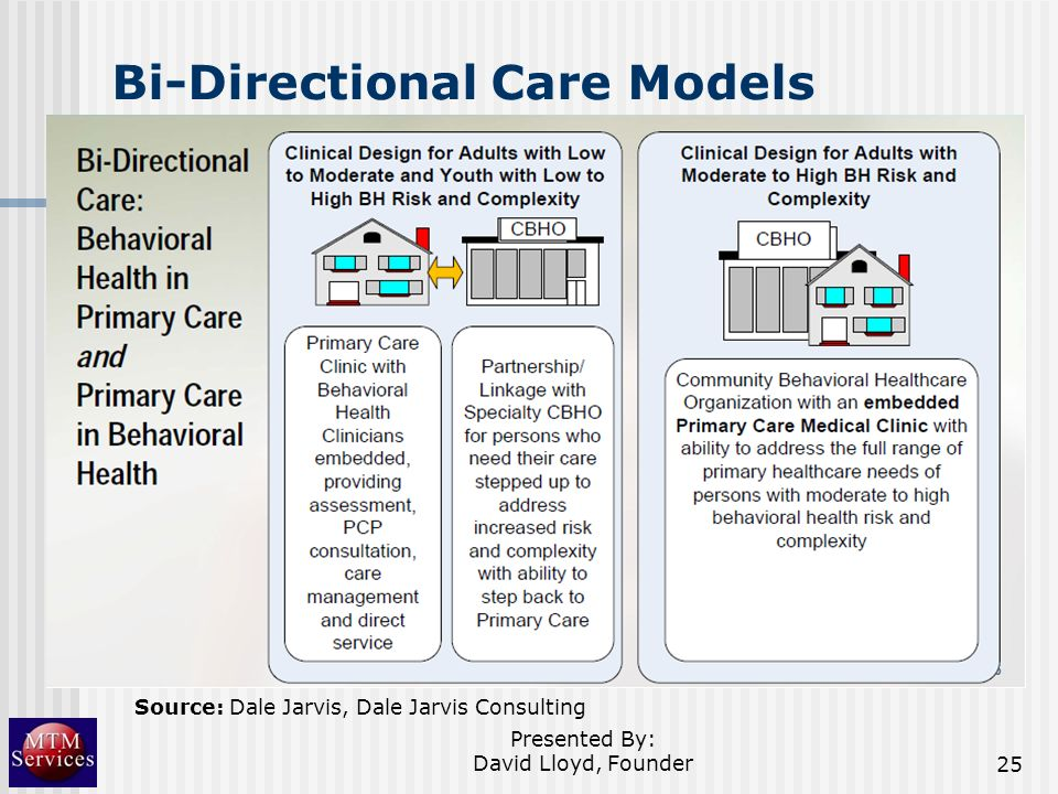Bi-Directional Care Models Presented By: David Lloyd, Founder25 Source: Dale Jarvis, Dale Jarvis Consulting
