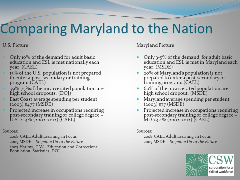 Comparing Maryland to the Nation U.S.