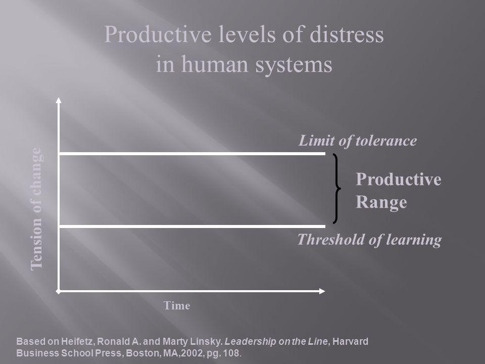 Productive Range Threshold of learning Limit of tolerance Time Tension of change Productive levels of distress in human systems Based on Heifetz, Rona