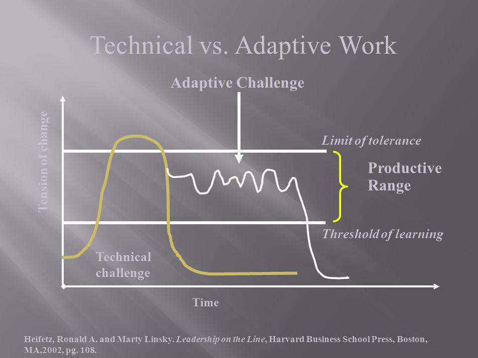 Productive Range Threshold of learning Limit of tolerance Technical challenge Time Technical vs. Adaptive Work Adaptive Challenge Heifetz, Ronald A. a