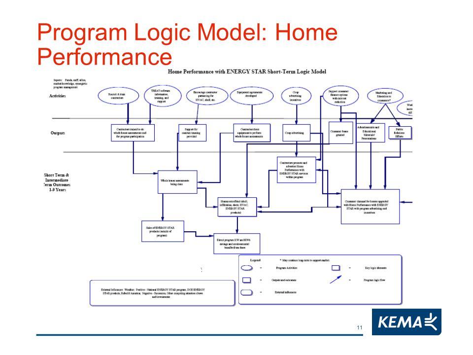 11 Program Logic Model: Home Performance