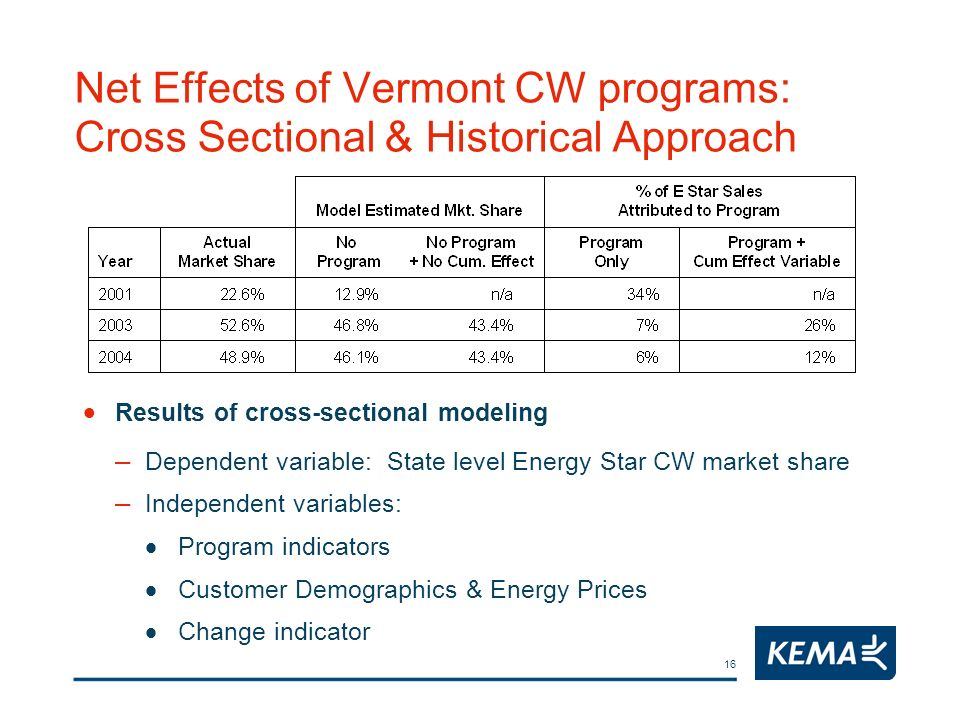 16 Net Effects of Vermont CW programs: Cross Sectional & Historical Approach Results of cross-sectional modeling – Dependent variable: State level Ene