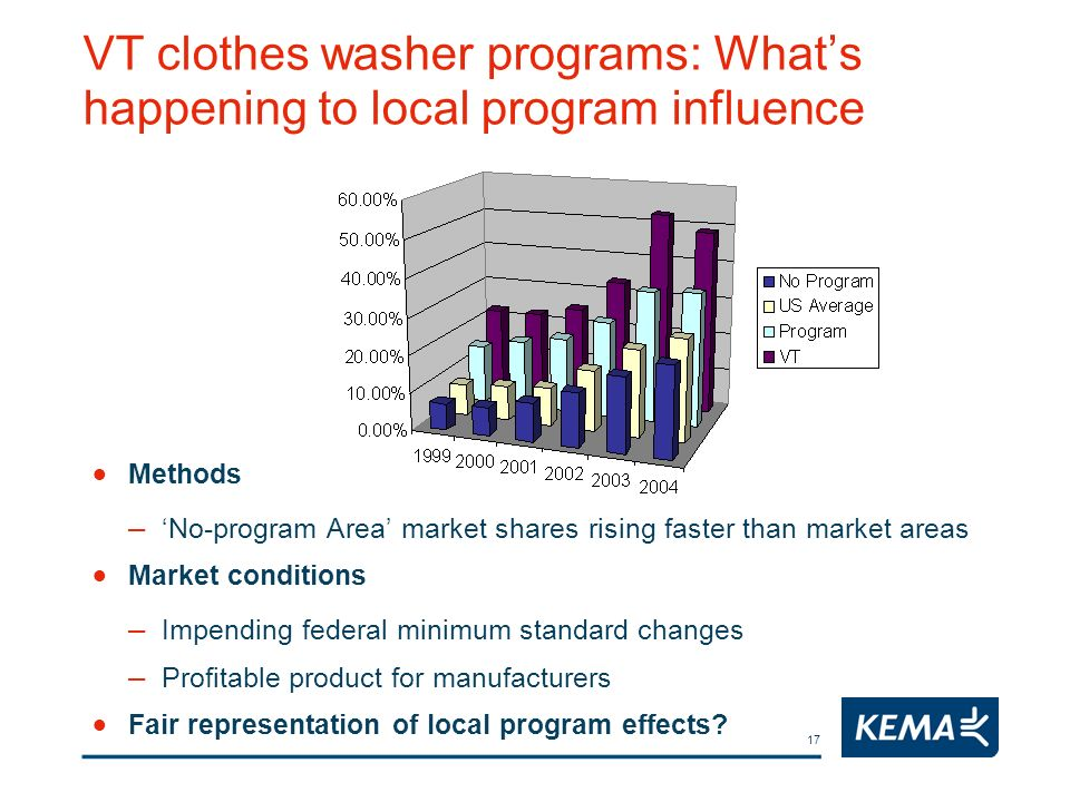 17 VT clothes washer programs: Whats happening to local program influence Methods – No-program Area market shares rising faster than market areas Mark