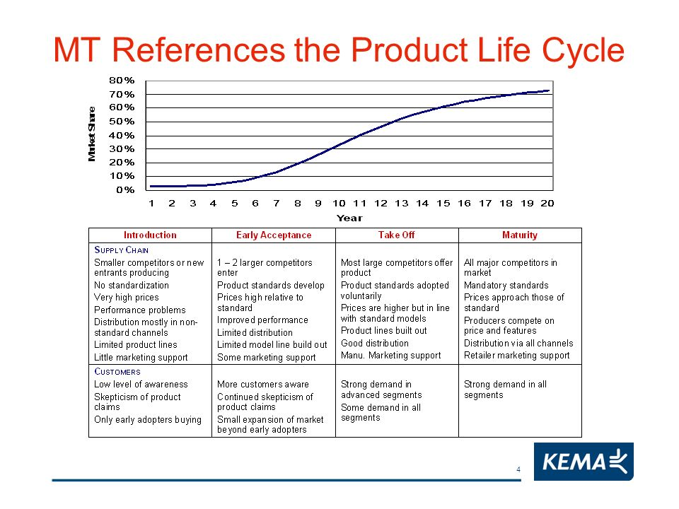 4 MT References the Product Life Cycle