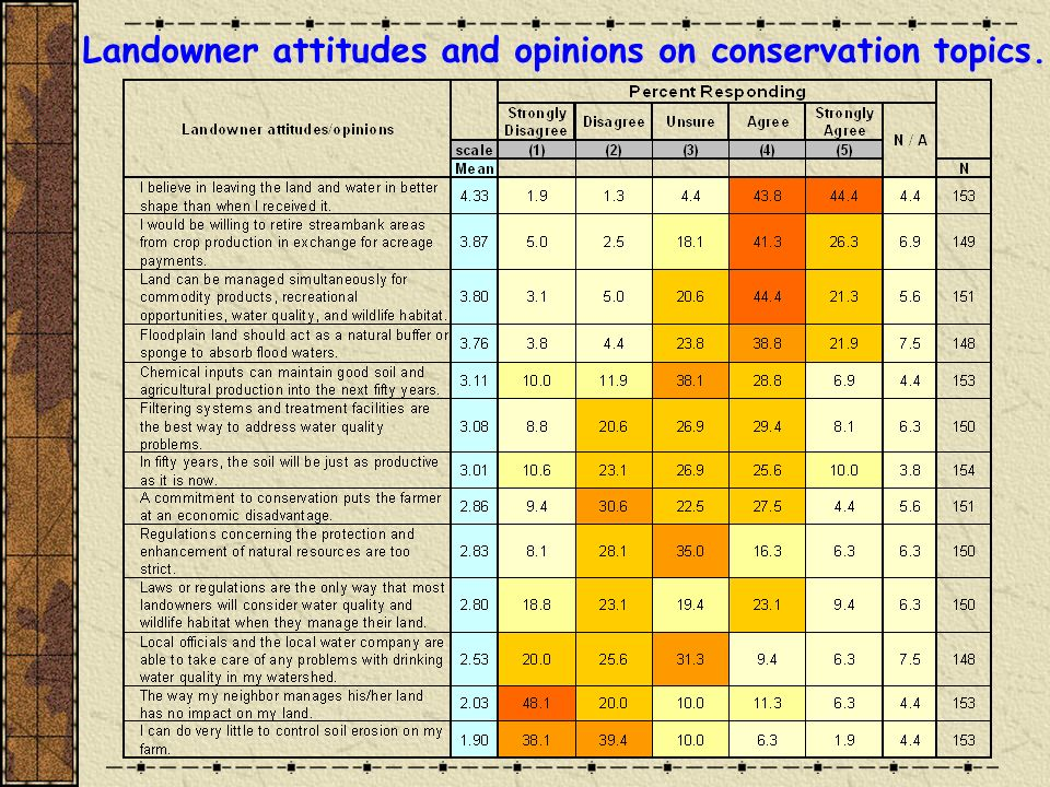 Landowner attitudes and opinions on conservation topics.