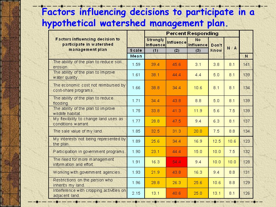 Factors influencing decisions to participate in a hypothetical watershed management plan.
