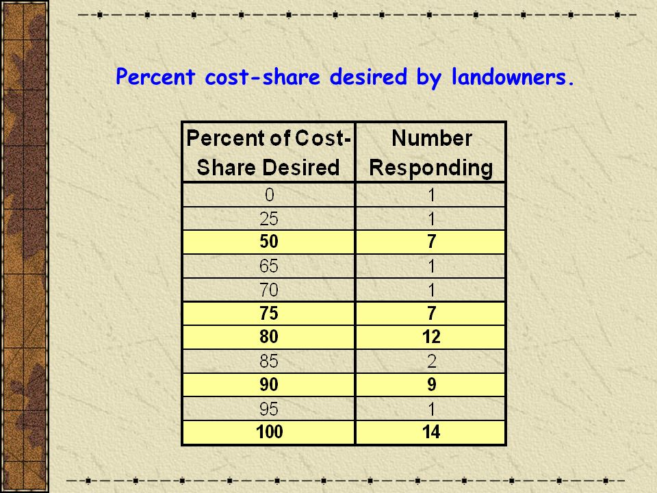 Percent cost-share desired by landowners.