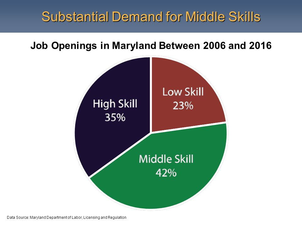 Substantial Demand for Middle Skills Job Openings in Maryland Between 2006 and 2016 Data Source: Maryland Department of Labor, Licensing and Regulation