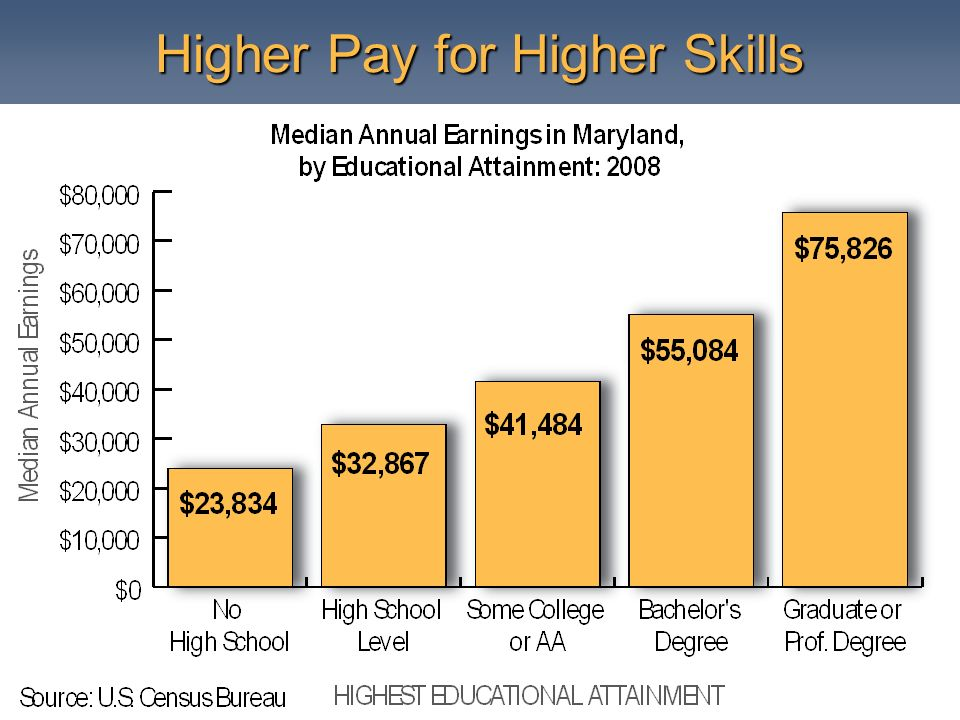 Higher Pay for Higher Skills
