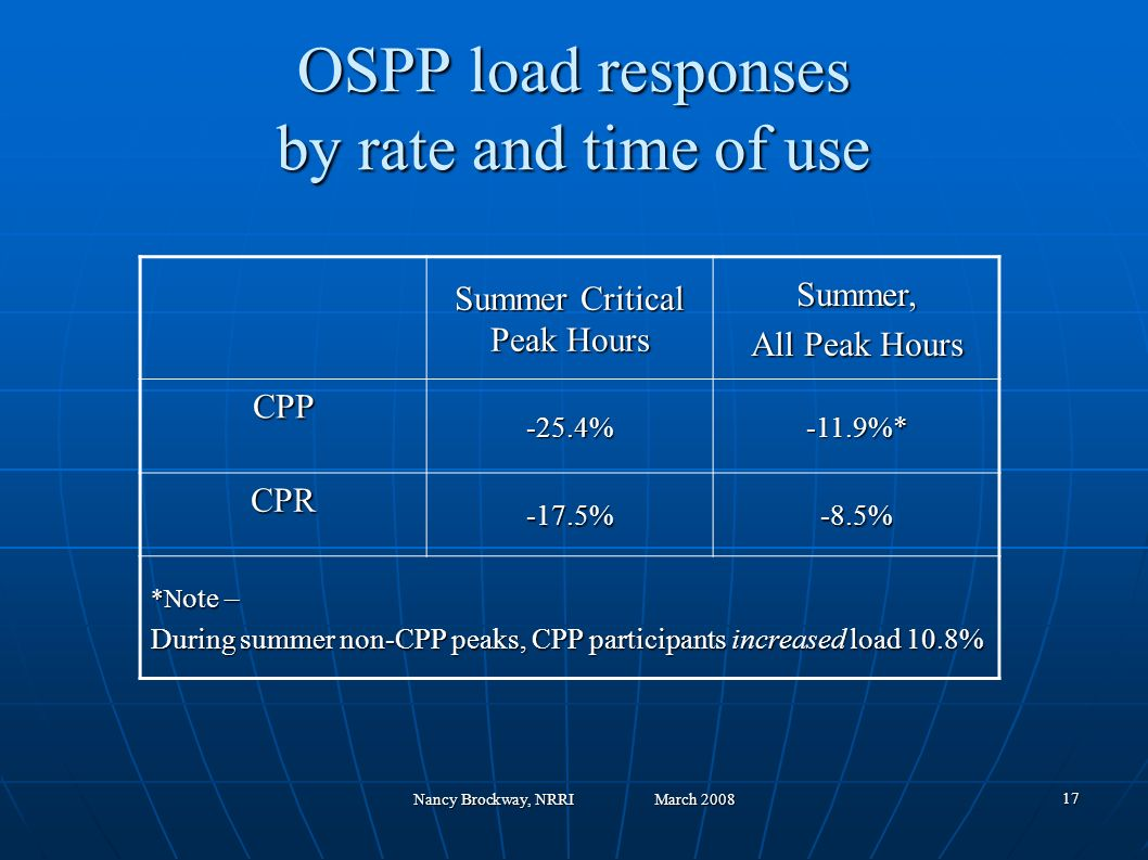 Nancy Brockway, NRRI March 2008 17 OSPP load responses by rate and time of use Summer Critical Peak Hours Summer, All Peak Hours CPP -25.4%-11.9%* CPR -17.5%-8.5% *N ote – During summer non-CPP peaks, CPP participants increased load 10.8%