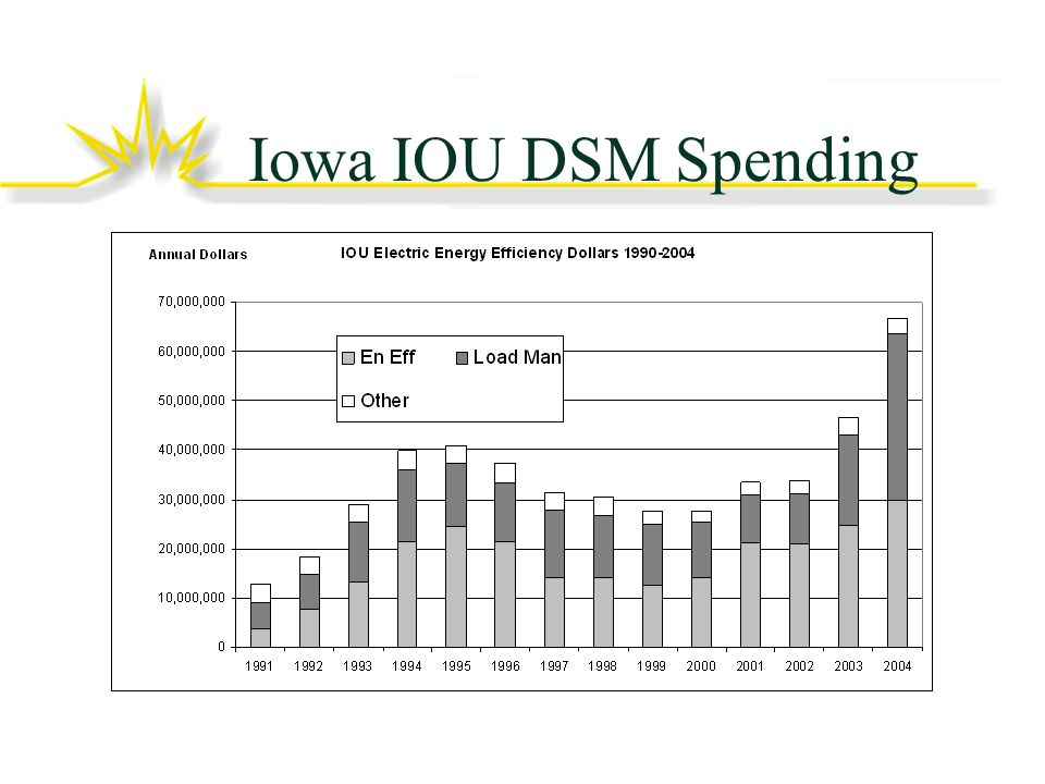 Iowa IOU DSM Spending