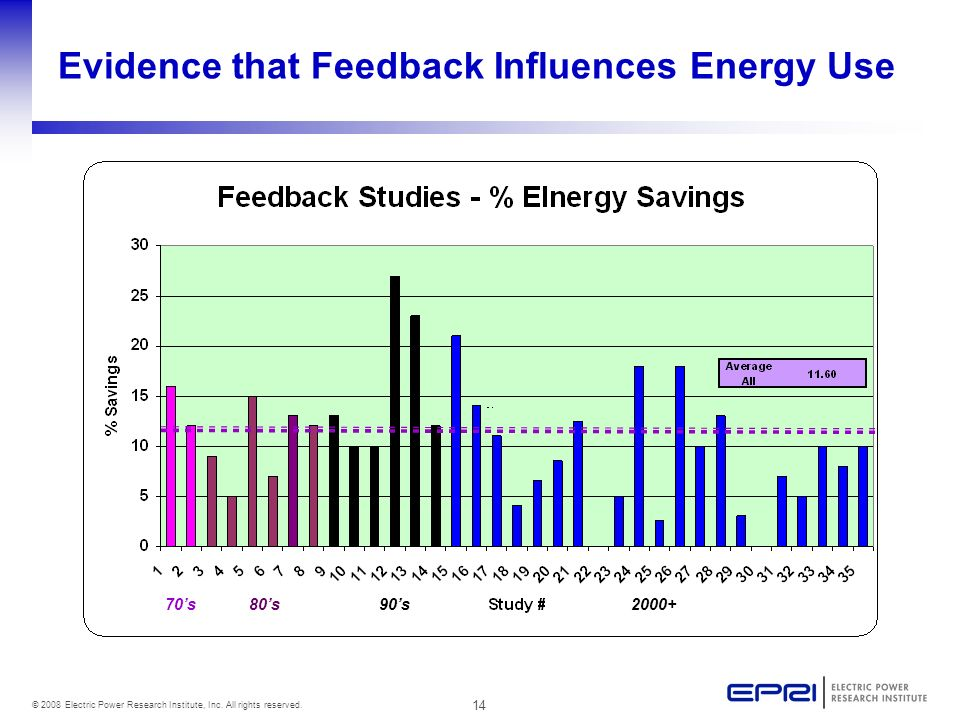 14 © 2008 Electric Power Research Institute, Inc. All rights reserved. Evidence that Feedback Influences Energy Use 70s80s90s2000+
