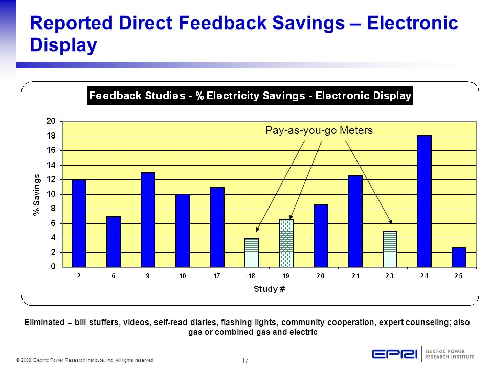 17 © 2008 Electric Power Research Institute, Inc. All rights reserved. Reported Direct Feedback Savings – Electronic Display Pay-as-you-go Meters Elim