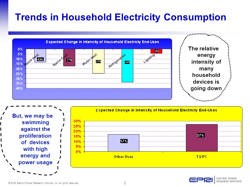 3 © 2008 Electric Power Research Institute, Inc. All rights reserved. Trends in Household Electricity Consumption The relative energy intensity of man
