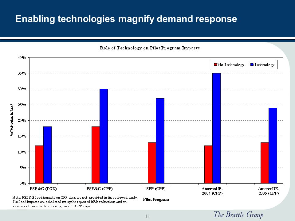 11 Enabling technologies magnify demand response