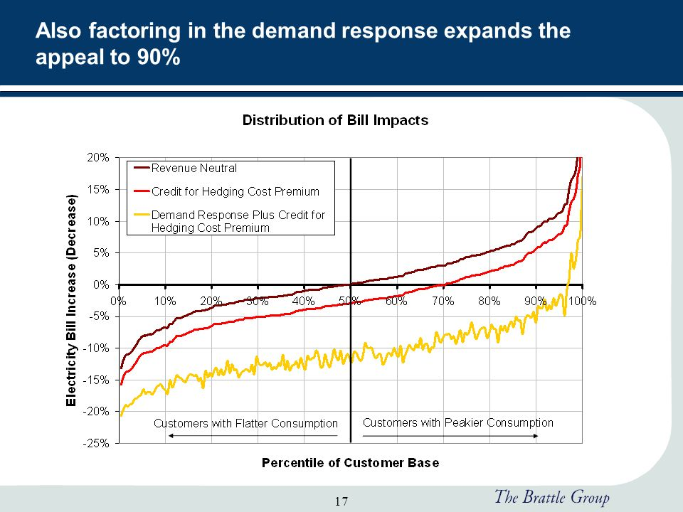 17 Also factoring in the demand response expands the appeal to 90%