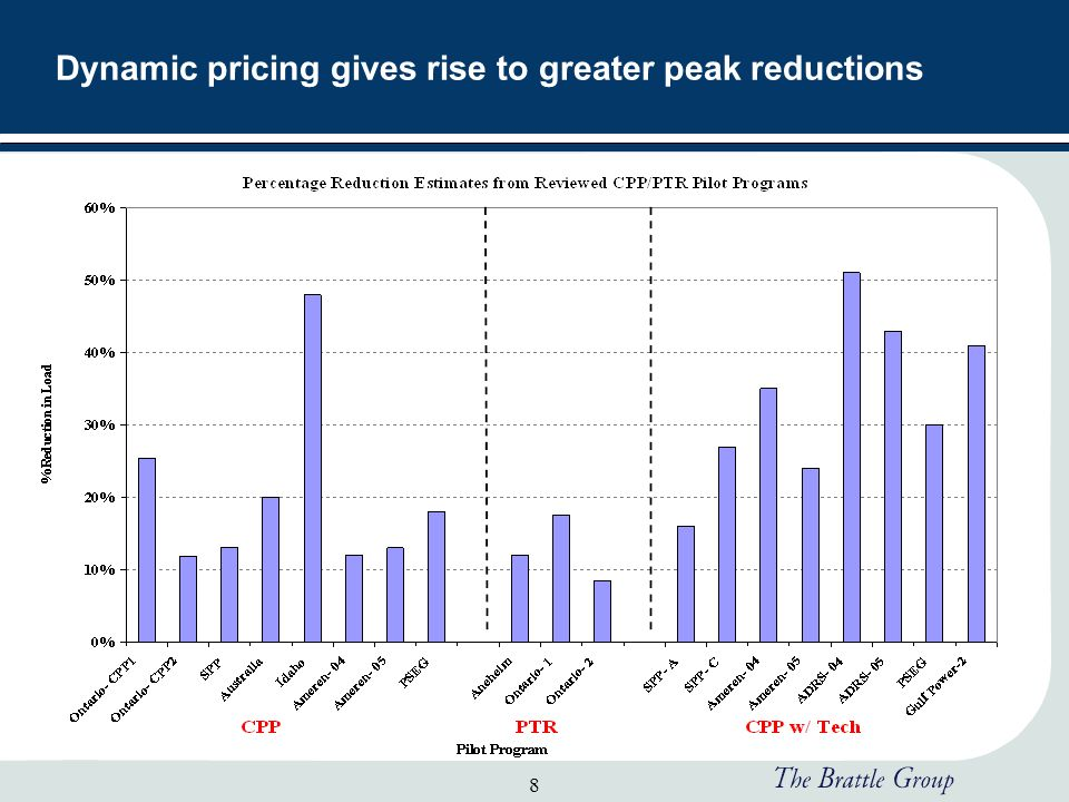 8 Dynamic pricing gives rise to greater peak reductions