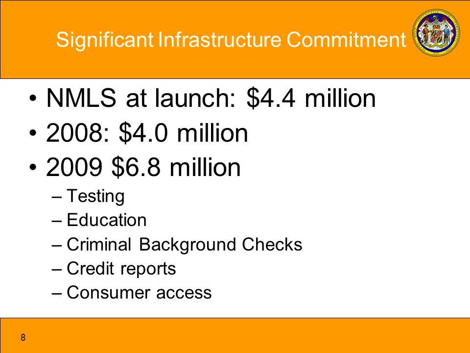 9 System Overview www.stateregulatoryregistry.org/nmls