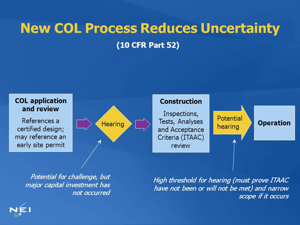 New COL Process Reduces Uncertainty (10 CFR Part 52) COL application and review References a certified design; may reference an early site permit Hear