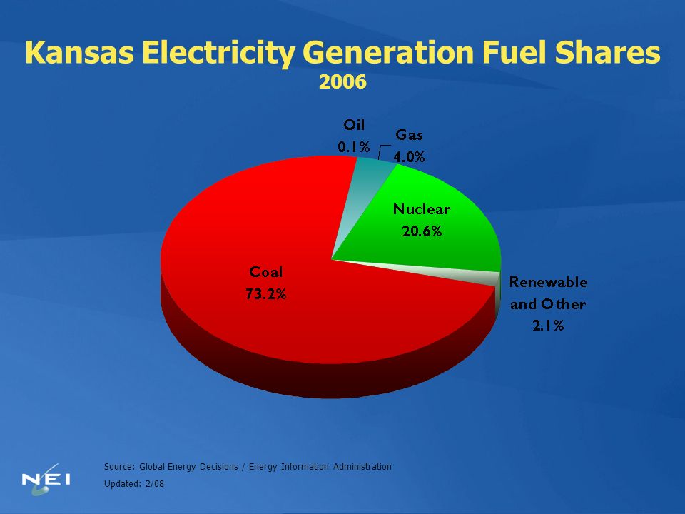 Kansas Electricity Generation Fuel Shares 2006 Source: Global Energy Decisions / Energy Information Administration Updated: 2/08