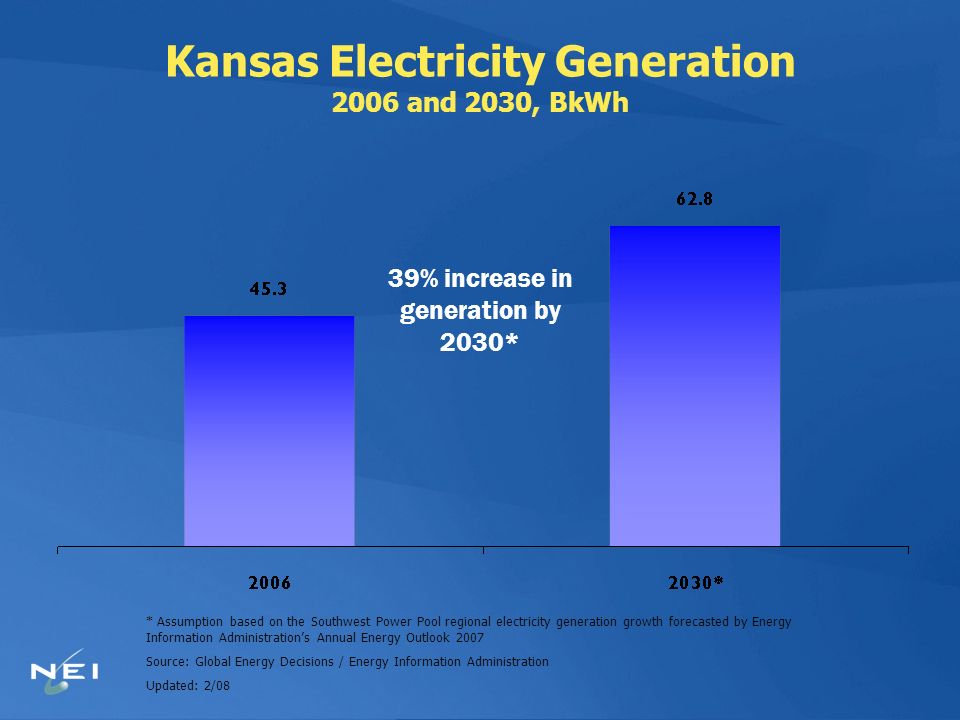Kansas Electricity Generation 2006 and 2030, BkWh * Assumption based on the Southwest Power Pool regional electricity generation growth forecasted by Energy Information Administrations Annual Energy Outlook 2007 Source: Global Energy Decisions / Energy Information Administration Updated: 2/08 39% increase in generation by 2030*
