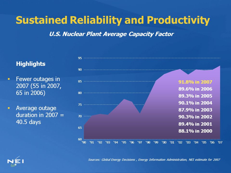 Economics of New Baseload New baseload capacity will be expensive With financial incentives, busbar costs for first new nuclear plants are in the $70-80/MWh range – Loan guarantees from the federal government – Supportive rate policies at the state level New nuclear plants will be competitive with other new sources of baseload electricity