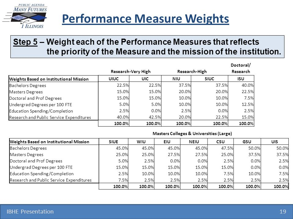 Performance Measure Weights IBHE Presentation 19 Step 5 – Weight each of the Performance Measures that reflects the priority of the Measure and the mi