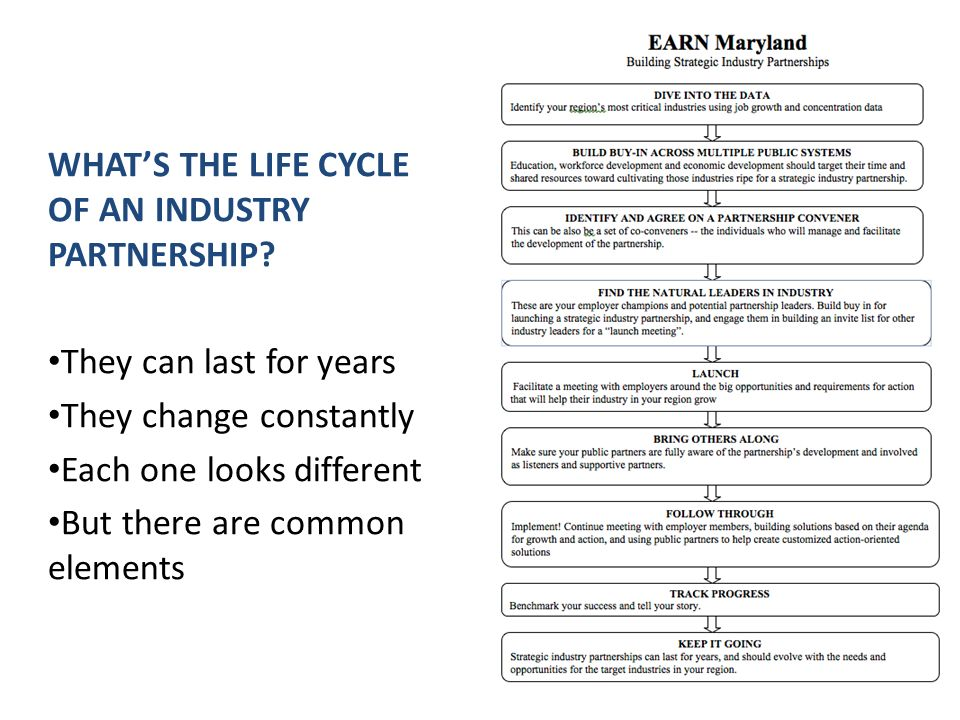 WHATS THE LIFE CYCLE OF AN INDUSTRY PARTNERSHIP? They can last for years They change constantly Each one looks different But there are common elements
