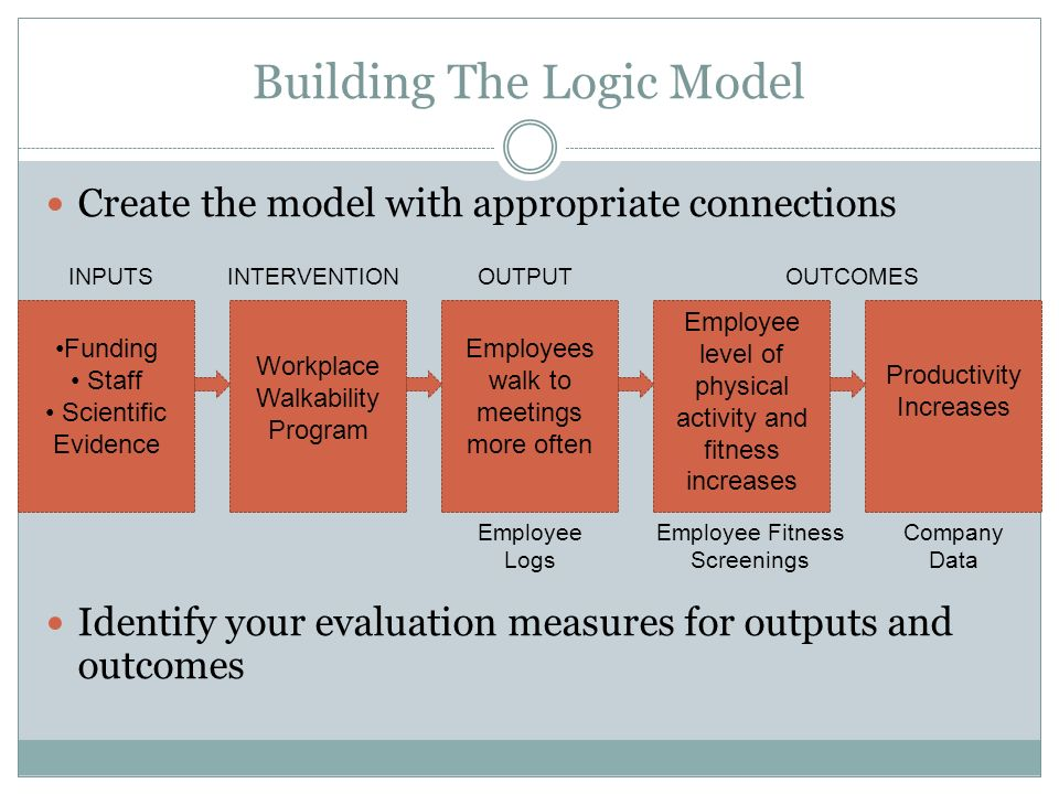 Building The Logic Model Create the model with appropriate connections Identify your evaluation measures for outputs and outcomes Funding Staff Scient