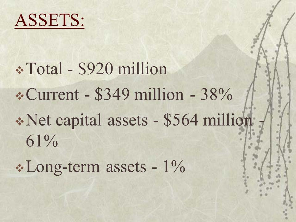 ASSETS: Total - $920 million Current - $349 million - 38% Net capital assets - $564 million - 61% Long-term assets - 1%