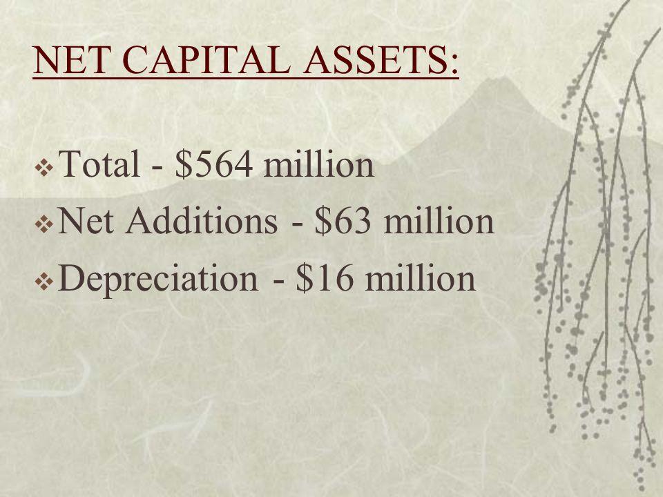 NET CAPITAL ASSETS: Total - $564 million Net Additions - $63 million Depreciation - $16 million