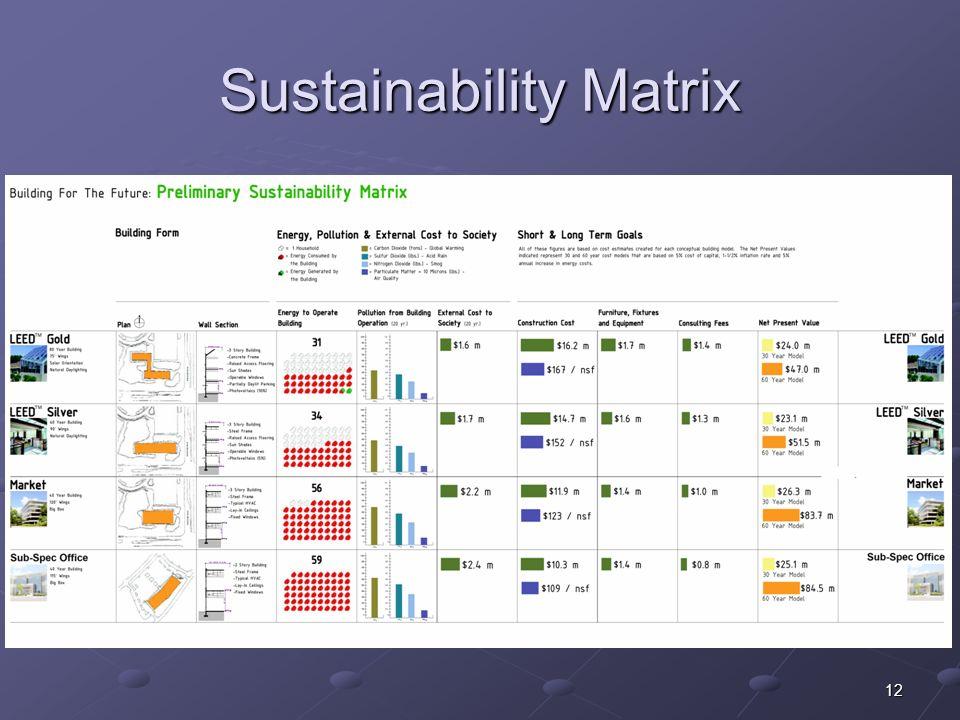 12 Sustainability Matrix
