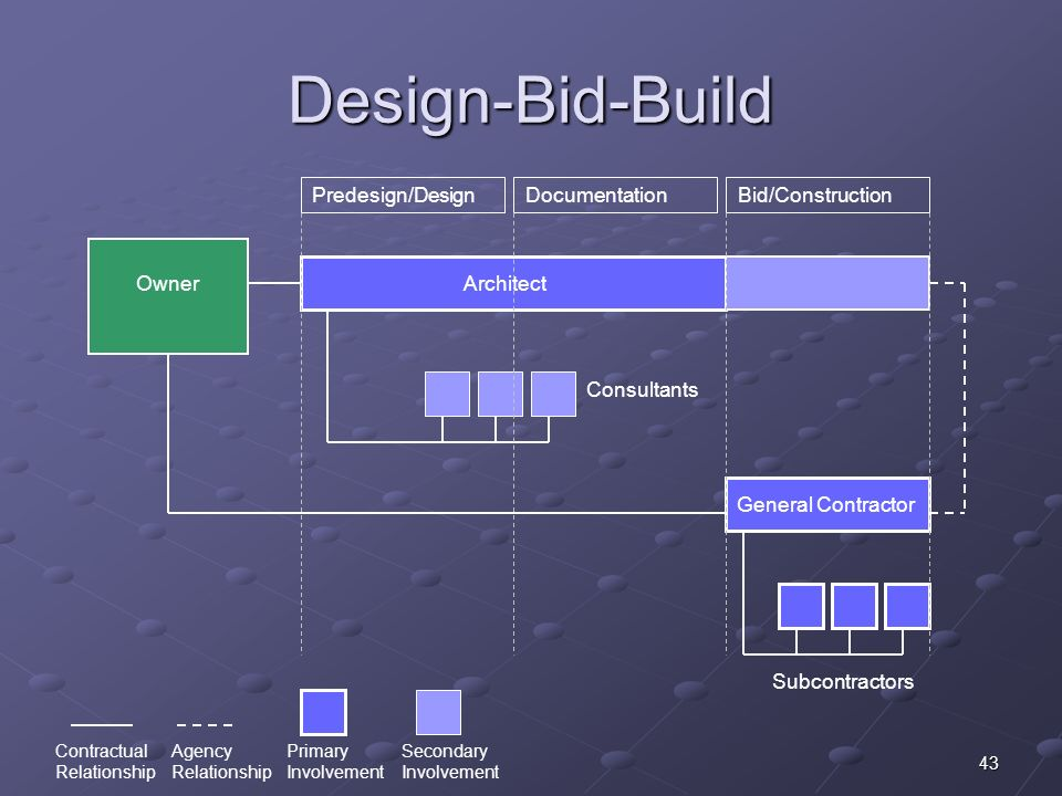 43 Design-Bid-Build Predesign/DesignDocumentationBid/Construction Consultants General Contractor ArchitectOwner Subcontractors Contractual Relationshi