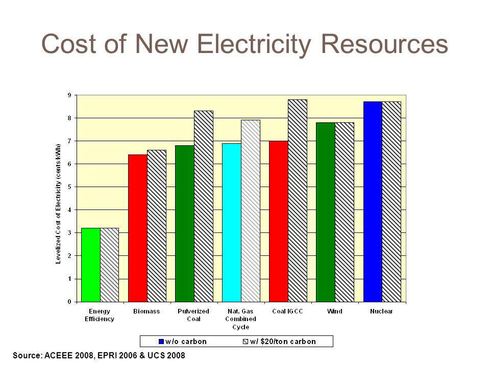 Cost of New Electricity Resources Source: ACEEE 2008, EPRI 2006 & UCS 2008