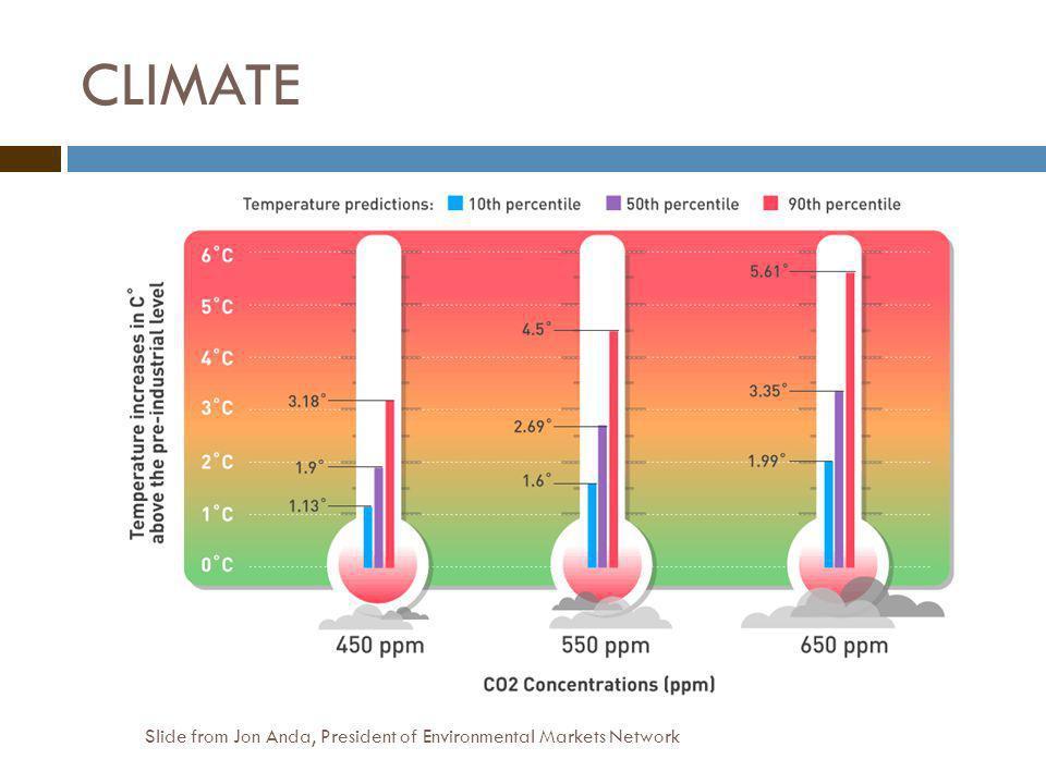 CLIMATE Slide from Jon Anda, President of Environmental Markets Network