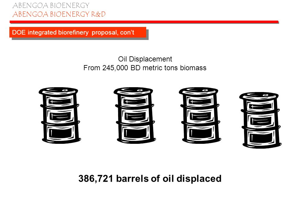 ABENGOA BIOENERGY ABENGOA BIOENERGY R&D Oil Displacement From 245,000 BD metric tons biomass DOE integrated biorefinery proposal, cont 386,721 barrels