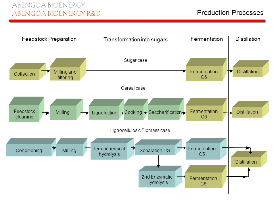 ABENGOA BIOENERGY ABENGOA BIOENERGY R&D Feedstock Preparation Transformation into sugars FermentationDistillation Collection Sugar case Milling and fi