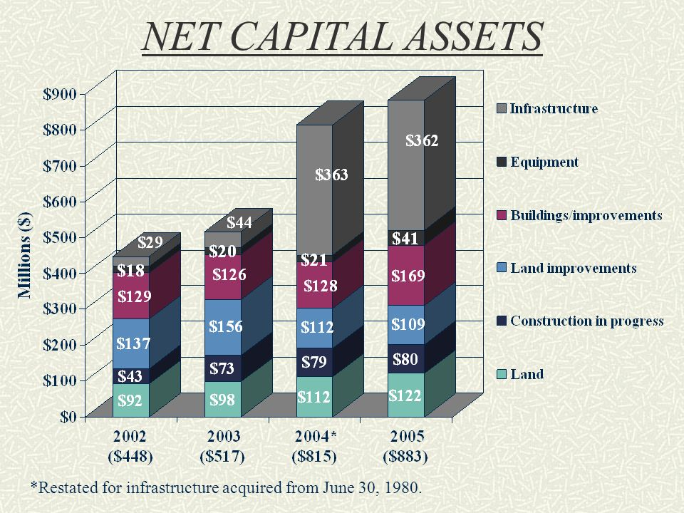 NET CAPITAL ASSETS *Restated for infrastructure acquired from June 30, 1980.