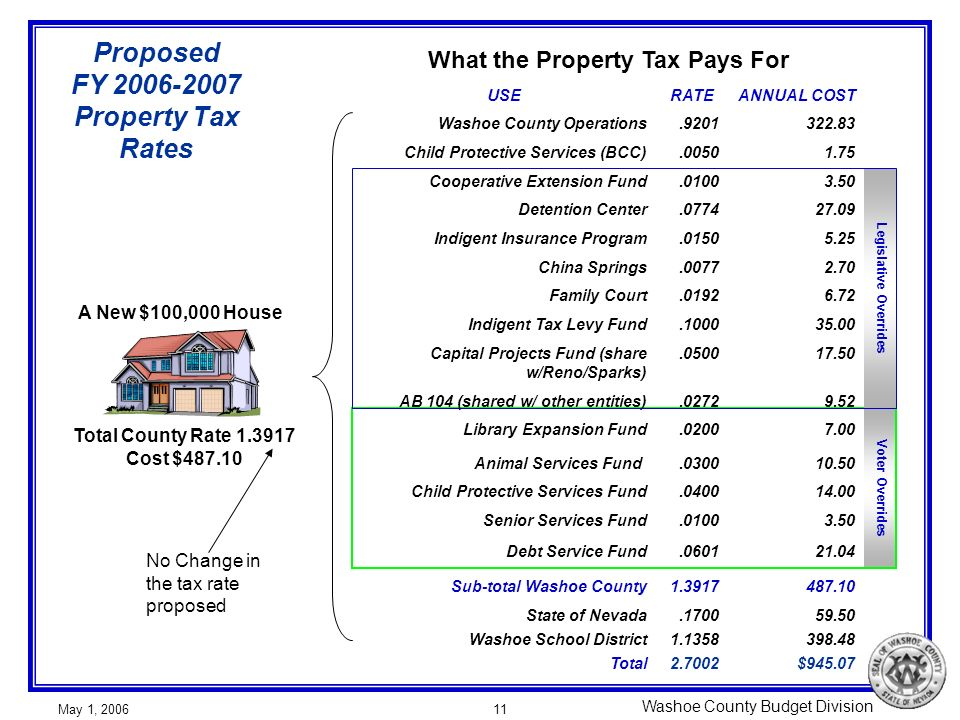 Washoe County Budget Division May 1, 200611 Proposed FY 2006-2007 Property Tax Rates Total County Rate 1.3917 Cost $487.10 A New $100,000 House What t
