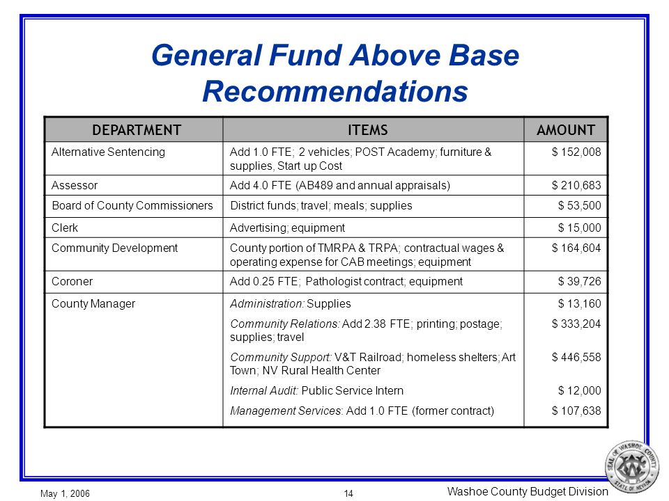 Washoe County Budget Division May 1, 200614 General Fund Above Base Recommendations DEPARTMENT ITEMSAMOUNT Alternative SentencingAdd 1.0 FTE; 2 vehicles; POST Academy; furniture & supplies, Start up Cost $ 152,008 AssessorAdd 4.0 FTE (AB489 and annual appraisals)$ 210,683 Board of County CommissionersDistrict funds; travel; meals; supplies$ 53,500 ClerkAdvertising; equipment$ 15,000 Community DevelopmentCounty portion of TMRPA & TRPA; contractual wages & operating expense for CAB meetings; equipment $ 164,604 CoronerAdd 0.25 FTE; Pathologist contract; equipment$ 39,726 County ManagerAdministration: Supplies Community Relations: Add 2.38 FTE; printing; postage; supplies; travel Community Support: V&T Railroad; homeless shelters; Art Town; NV Rural Health Center Internal Audit: Public Service Intern Management Services: Add 1.0 FTE (former contract) $ 13,160 $ 333,204 $ 446,558 $ 12,000 $ 107,638