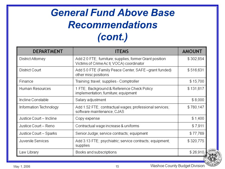 Washoe County Budget Division May 1, 200615 General Fund Above Base Recommendations (cont.) DEPARTMENT ITEMSAMOUNT District AttorneyAdd 2.0 FTE; furni