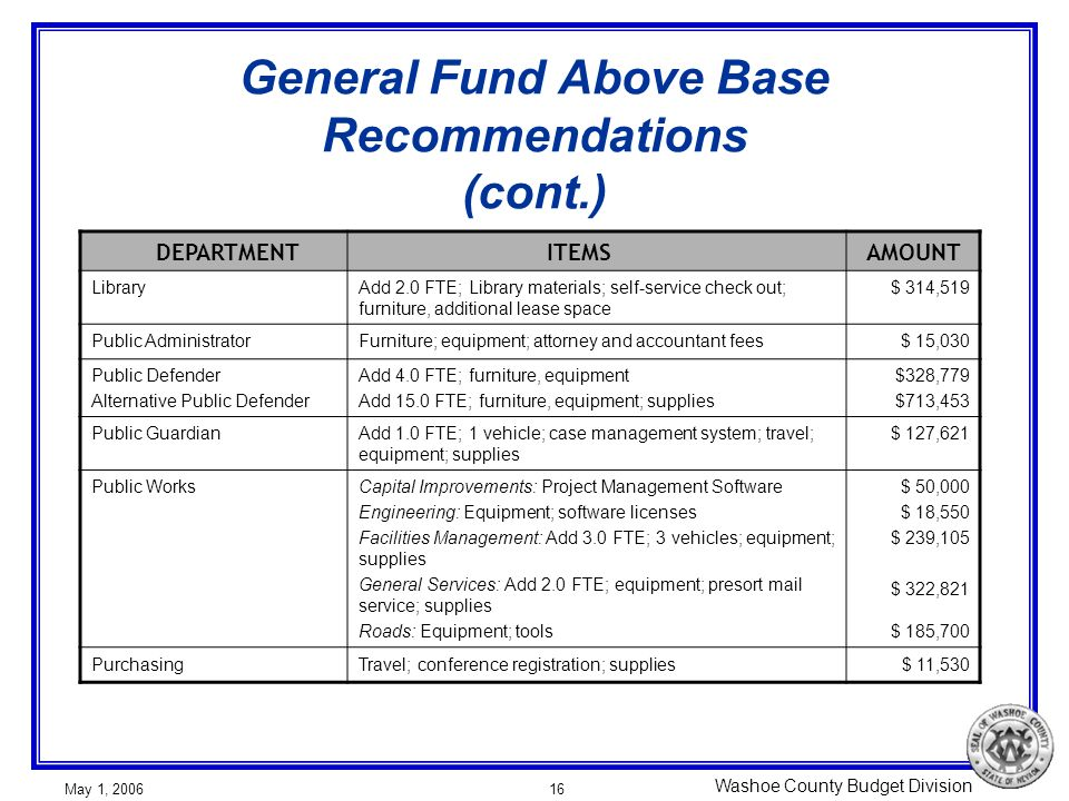 Washoe County Budget Division May 1, 200616 General Fund Above Base Recommendations (cont.) DEPARTMENT ITEMSAMOUNT LibraryAdd 2.0 FTE; Library materials; self-service check out; furniture, additional lease space $ 314,519 Public AdministratorFurniture; equipment; attorney and accountant fees$ 15,030 Public Defender Alternative Public Defender Add 4.0 FTE; furniture, equipment Add 15.0 FTE; furniture, equipment; supplies $328,779 $713,453 Public GuardianAdd 1.0 FTE; 1 vehicle; case management system; travel; equipment; supplies $ 127,621 Public WorksCapital Improvements: Project Management Software Engineering: Equipment; software licenses Facilities Management: Add 3.0 FTE; 3 vehicles; equipment; supplies General Services: Add 2.0 FTE; equipment; presort mail service; supplies Roads: Equipment; tools $ 50,000 $ 18,550 $ 239,105 $ 322,821 $ 185,700 PurchasingTravel; conference registration; supplies$ 11,530