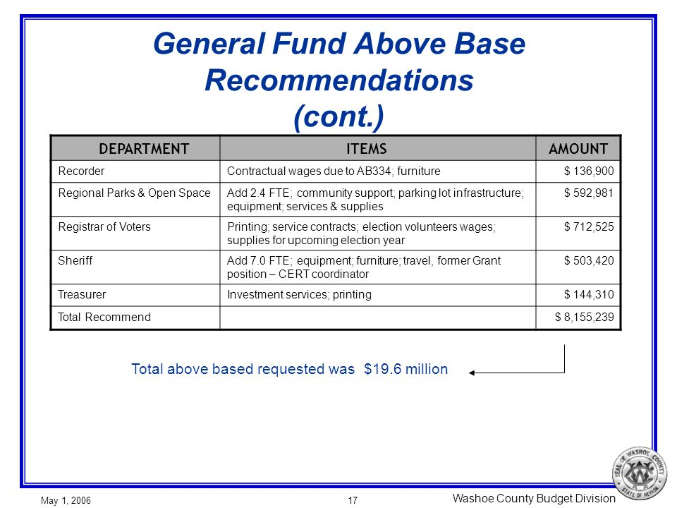 Washoe County Budget Division May 1, 200617 General Fund Above Base Recommendations (cont.) DEPARTMENT ITEMSAMOUNT RecorderContractual wages due to AB