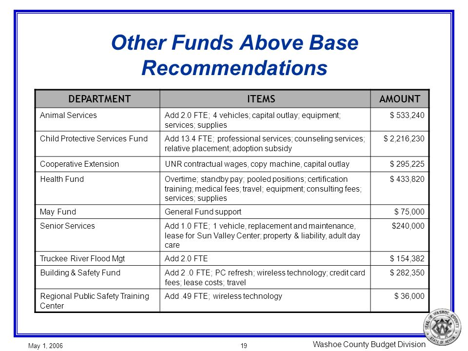 Washoe County Budget Division May 1, 200619 Other Funds Above Base Recommendations DEPARTMENT ITEMSAMOUNT Animal ServicesAdd 2.0 FTE; 4 vehicles; capi