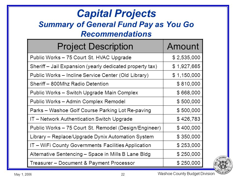 Washoe County Budget Division May 1, 200622 Capital Projects Summary of General Fund Pay as You Go Recommendations Project DescriptionAmount Public Works – 75 Court St.
